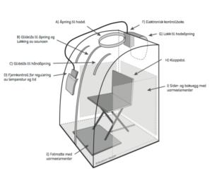 Fordelene med portabel infrarød sauna